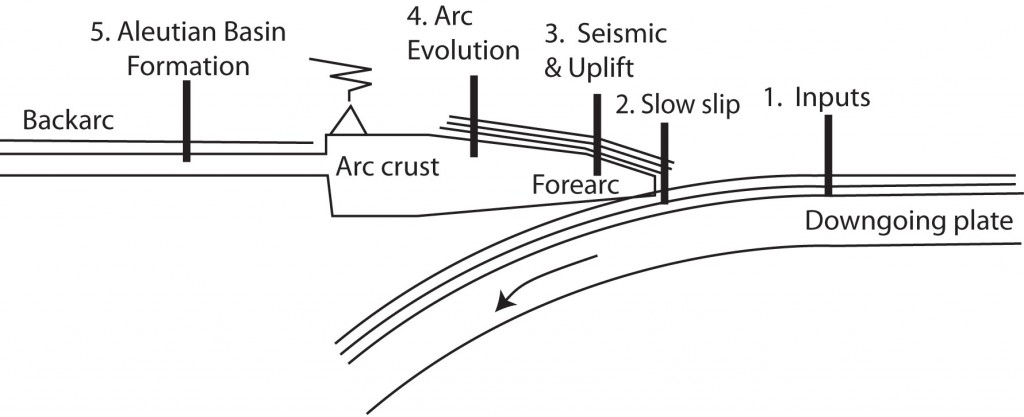 Figure 1. General diagram showing tectonic locations being discussed for IODP drill sites in support of GeoPRISMS science objectives. Site 1: sediment and basement inputs to subduction factory and seismogenic zone, important for Cascadia, Aleutians, and Hikurangi. Site 2: Shallow drilling to understand slow slip events, suggested for Hikurangi margin. Site 3: forearc drilling to reconstruct megathrust events and mountain growth, suggested for Aleutian and Cascadia margin. Site 4: Volcanic history (via tephra) and early arc basement, suggested for Aleutian arc. Site 5: Aleutian Basin formation and evolution.