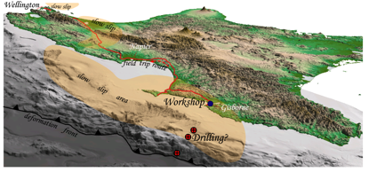 Figure 2. Oblique view of the Hikurangi subduction margin, including locations of slow slip (orange shaded), the location of the workshop and fieldtrip route, and the proposed slow slip event drilling targets offshore Gisborne.